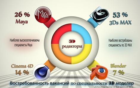 Востребованность специалистов 3D графики на рынке